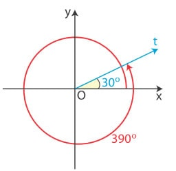 Συνημίτονο για γωνίες μεγαλύτερες από 360°