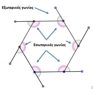 Υπολογισμός της γωνίας ενός πολυγώνου σε μοίρες με δύο τρόπους