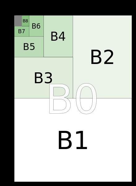 B ISO 216- international standard (ISO) paper sizes - αρτιά, υπολογισμός και πίνακες διαστάσεων Χαρτιού