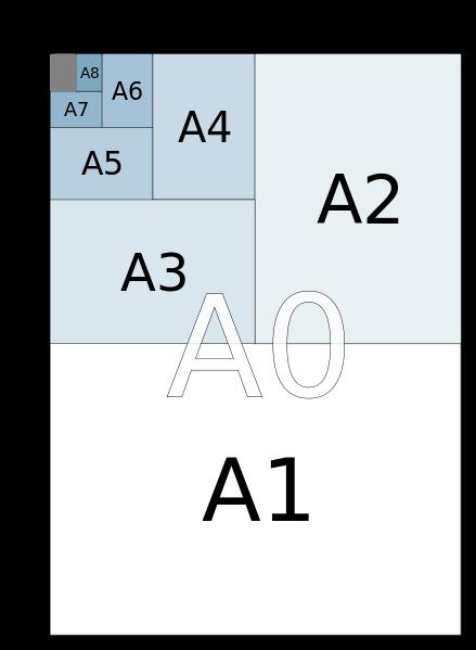 Α ISO 216- international standard (ISO) paper sizes - Διαστάσεις χαρτιών Α4, Α3, Α5 κλπ, σύγκριση, υπολογισμοί, πίνακες | Dimensions of a paper sizes - paper size calculator