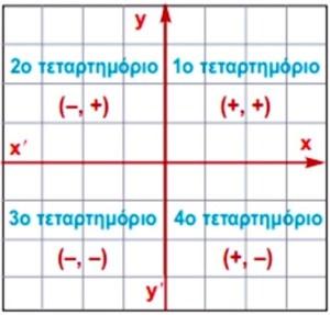 Τεταρτημόρια στο επίπεδο - Ορθοκανονικό σύστημα αξόνων